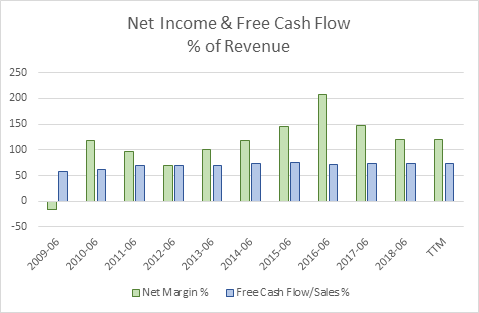 Net Income & Free Cash Flow % of Revenue