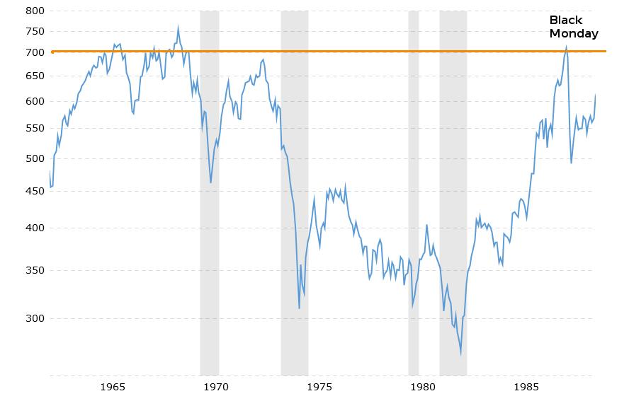 S&P 500 1960 - 1990