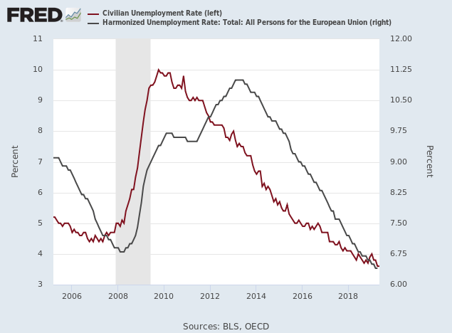 Unemployment US & EU