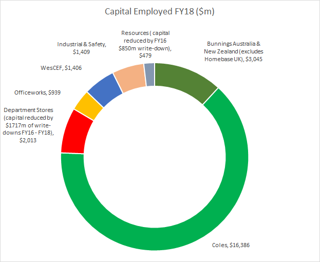 FY18 Capital Employed by Segment