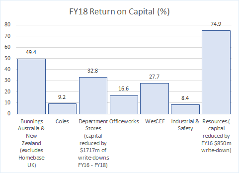 FY18 Return on Capital Employed by Segment