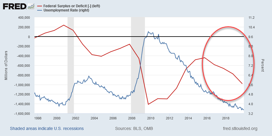 Federal Deficit & Unemployment