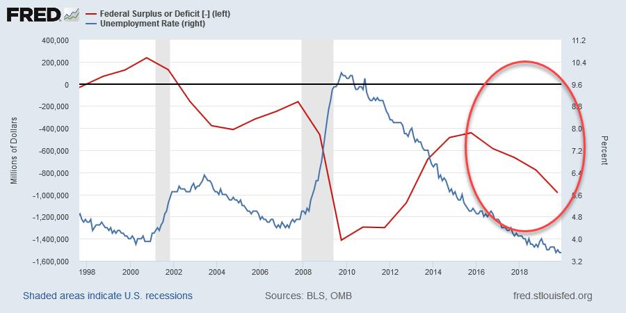 Federal Deficit & Unemployment