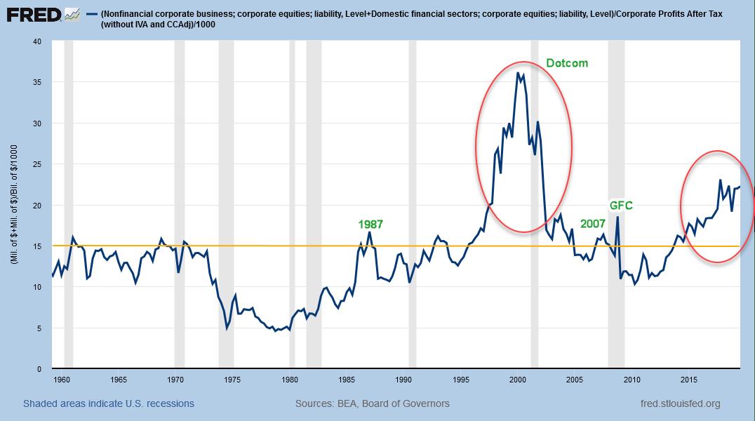 Market Cap/Profits After Tax