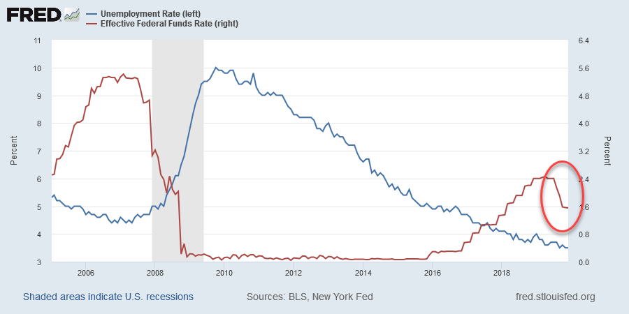 Fed Funds Rate & Unemployment