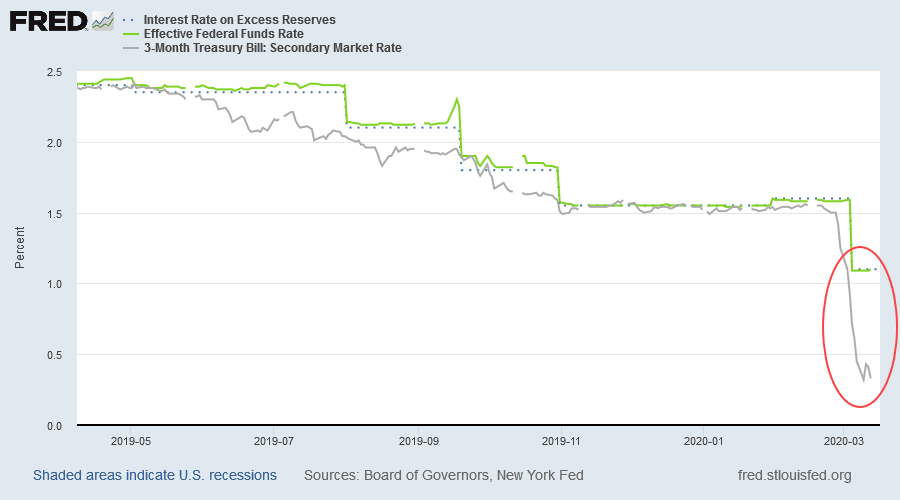 Fed Funds Rate, Interest on Excess Reserves and 3-Month T-bills