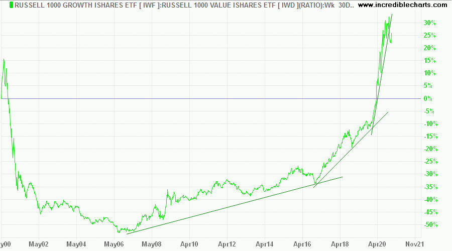 Russell 1000 Value/Growth