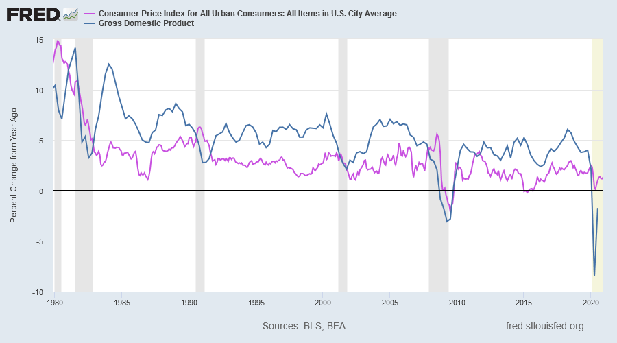 Nominal GDP & Inflation (CPI)