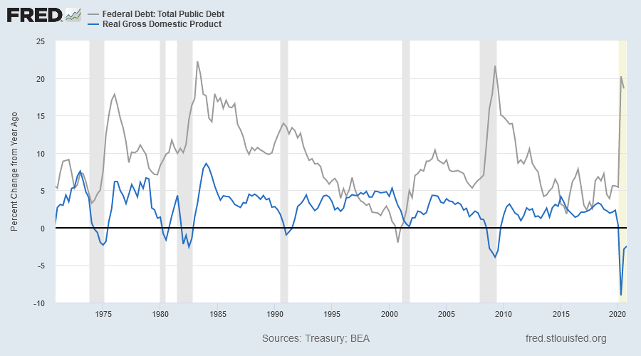 Real GDP & Public Debt