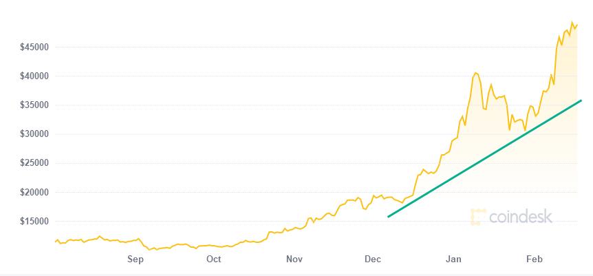 Bitcoin in 2020/21