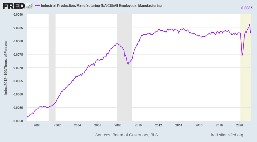 Manufacturing Production/Jobs