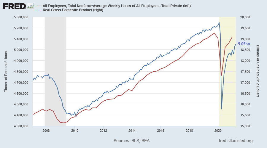 Real GDP & Hours Worked