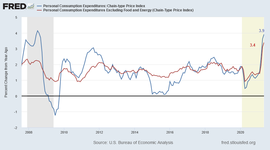 Personal Consumption Expenditure Index: Annual Change