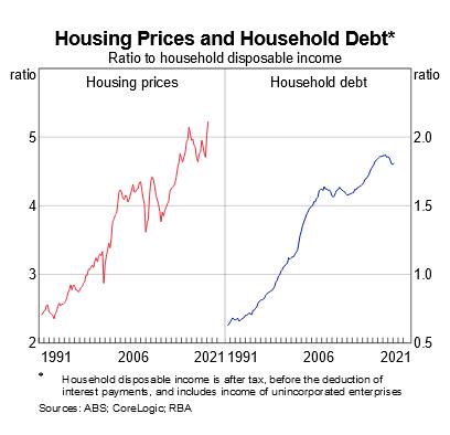 Australia: Housing
