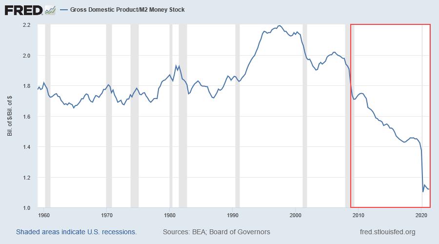 GDP/M2