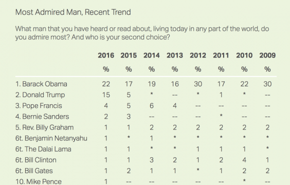 , President Obama Named 'Most Admired Man'