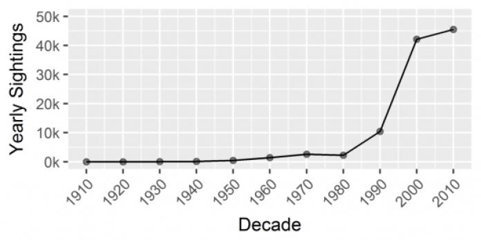 avistamentos de OVNIs por ano