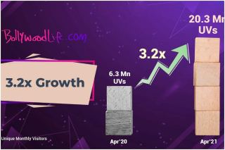 BollywoodLife.com crosses 20 million monthly active users mark; sees growth of 3.2x year on year