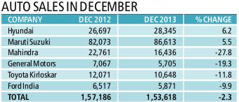 Auto sales for December,2013