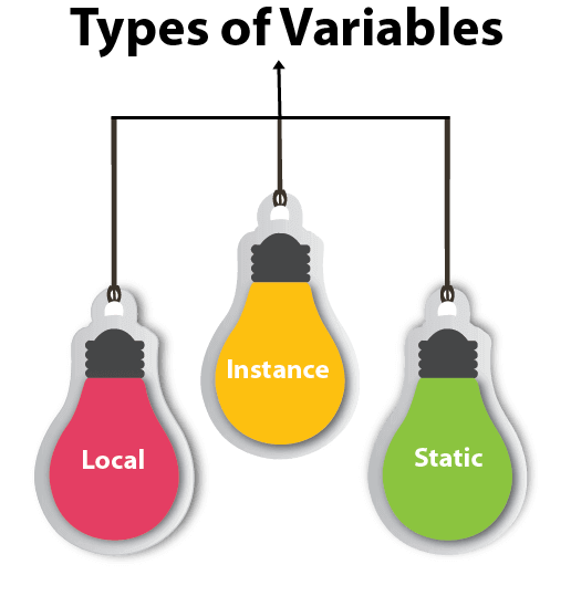 types of variables in java