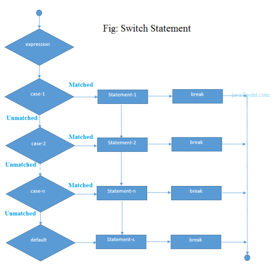 flow of switch statement in c