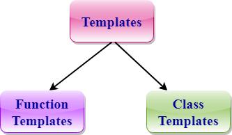 C Templates Javatpoint