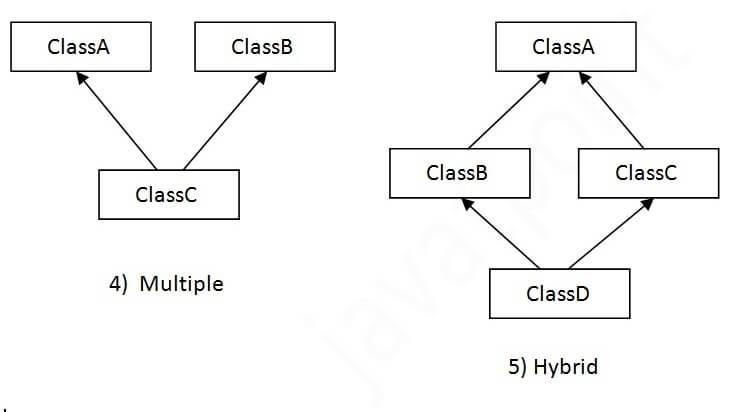 Multiple inheritance in Java