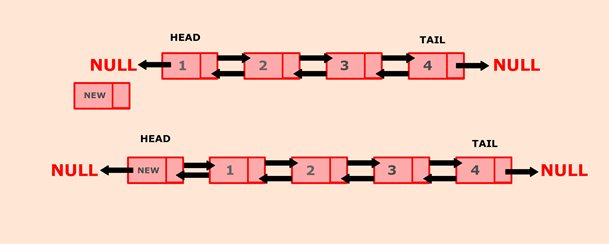Python program to insert a new node at the beginning of the Doubly Linked list