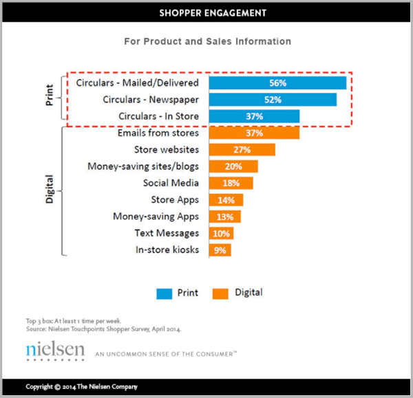 Shopper engagement graph for print and digital