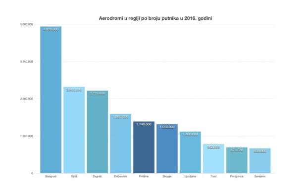 Lista deset najprometnijih aerodroma regije u 2016. godini