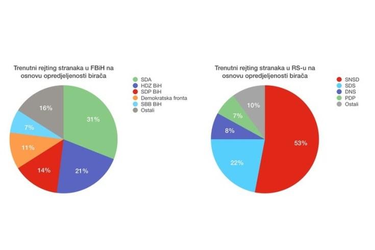 Ovo je rejting političkih stranaka u BiH godinu pred opće izbore