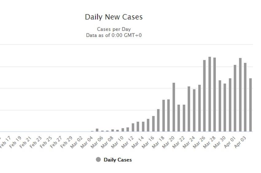 Treći dan zaredom pada broj novozaraženih u Njemačkoj