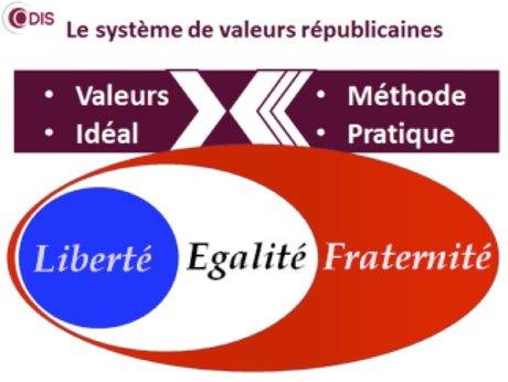 0002 - Comprendre et vivre les valeurs de l'idéal républicain de la France « Liberté, Egalité, Fraternité »