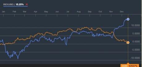 Dow Jones vs Bonds Obligataire