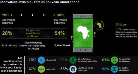 Deloitte Afrique