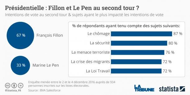 Dans les trois hypothèses testées par BVA, François Fillon serait en mesure de se qualifier pour le second tour. Il l'emporterait ensuite largement.