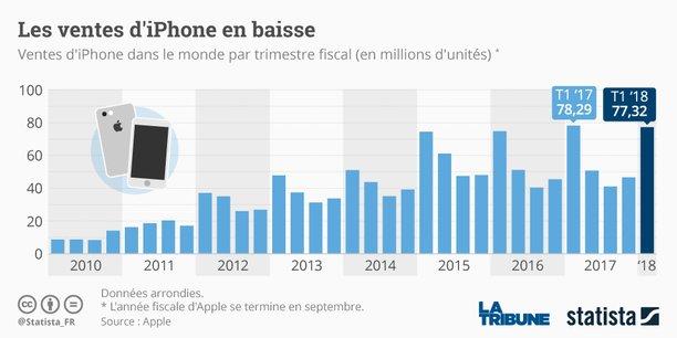 La géant Apple a écoulé 77,32 millions d'iPhone, tous modèles confondus, pour son premier trimestre de son exercice fiscal décalé. (Graphique Statista*)