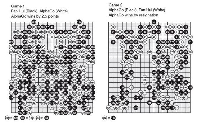 https://i2.wp.com/static.lexpress.fr/medias_10754/w_640,c_fill,g_north/go-alphago-contre-fan-hui_5506499.jpg