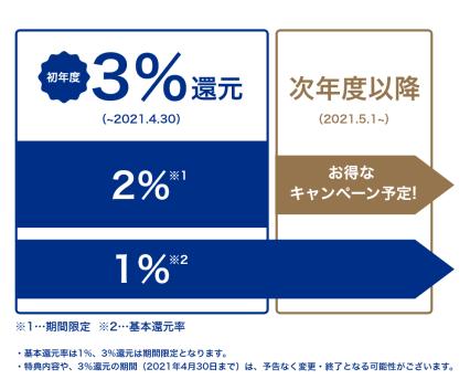 VISA LINE PAYクレジットカードは、初年度の還元率なんと3%
