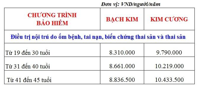 Biểu phí bảo hiểm thai sản Bảo Việt tìm hiểu thêm