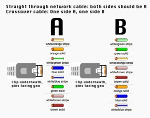 How To Make An Ether CrossOver Cable