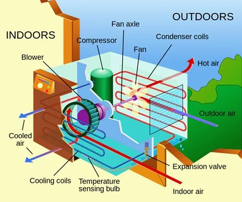 air conditioner mistake diagram - 11 Air Conditioner Blunders to Avoid on Hot Summer Days