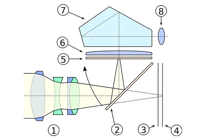 come funziona la fotocamera dslr
