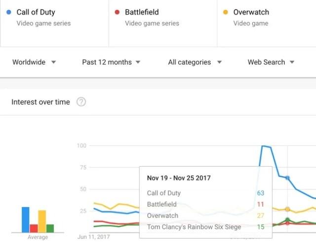 Google-Trends-Compare