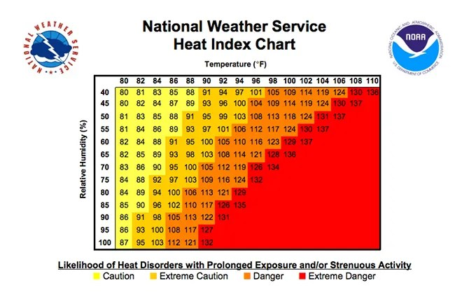 11 Air Conditioner Blunders to Avoid on Hot Summer Days weather heat index chart
