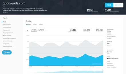 This is a screen capture of Quantcast which is a traffic analyzer