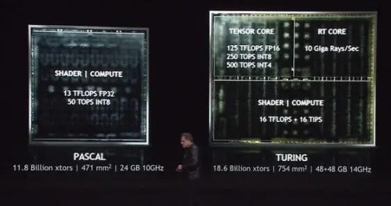 Confronto tra architetture Nvidia Pascal e Turing