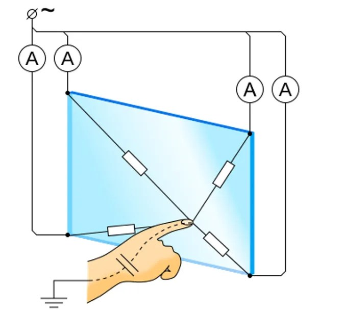 utilizzando un touchscreen capacitivo