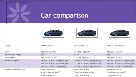 Google Docs Car Comparison Template