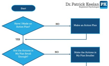 Dr. Patrick Keelan's step by step flowchart to overcome procrastination